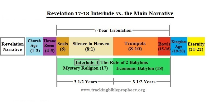 Revelation 17-18 vs Narrative