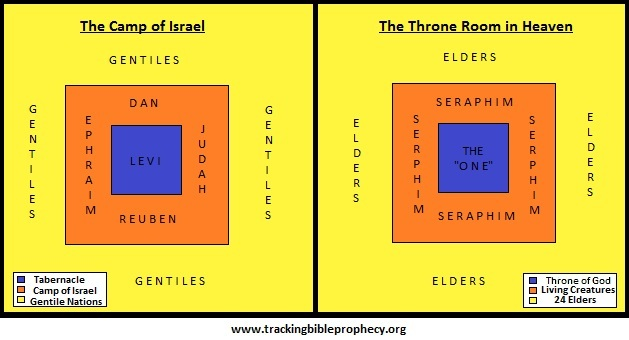 Camp of Israel vs Throne in Heaven