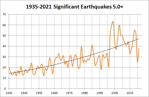 Earthquakes Graph