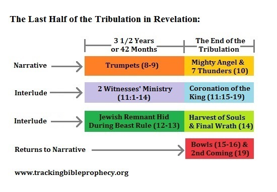 3 perspectives on the last half of the Tribulation