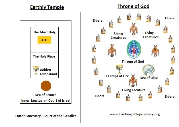 Temple vs Throne in Heaven