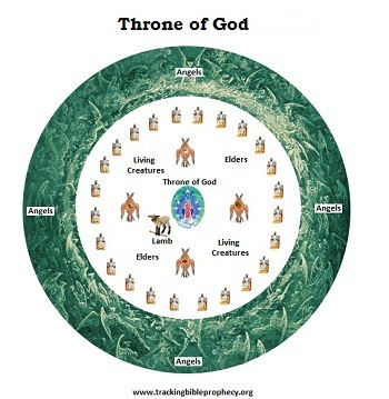 Throne of God schematic